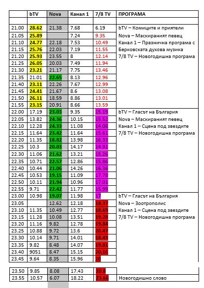 България е гледала в новогодишната нощ bTV и 7/8