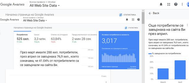 Google Analytics до 24rodopi.com: През март имахте 288 хил. потребители, през април се завърнаха 76,9 хил.