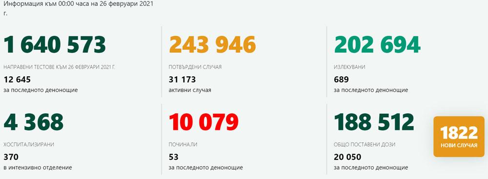 1822 новозаразени – 14,4% от изследваните! В Кърджали – 15 с коронавирус, 167 ваксинирани
