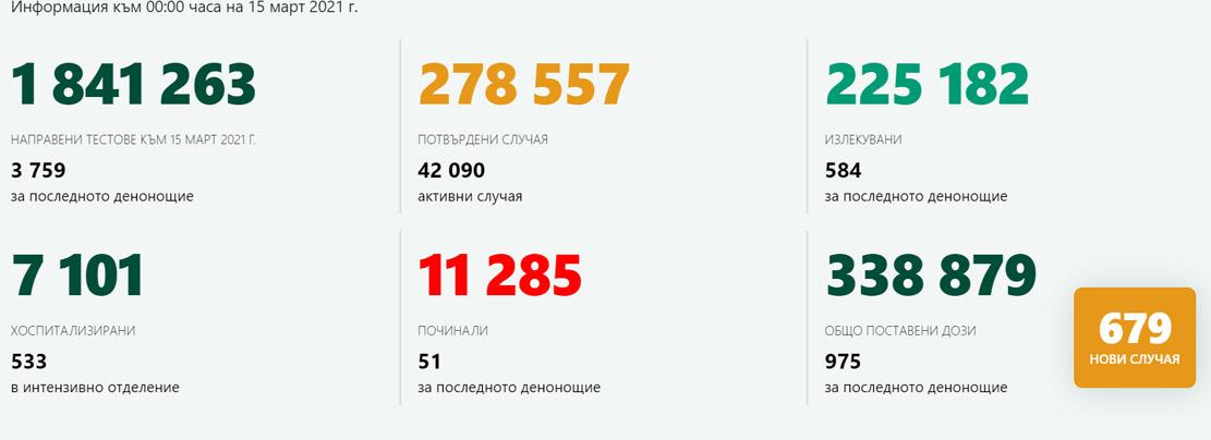 679 новозаразени, 584 излекувани! В Кърджали има 8 случая на COVID-19