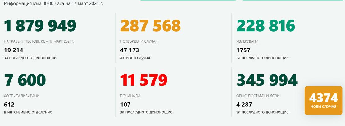 4374 новозаразени за 24 часа у нас – в Кърджали са 40