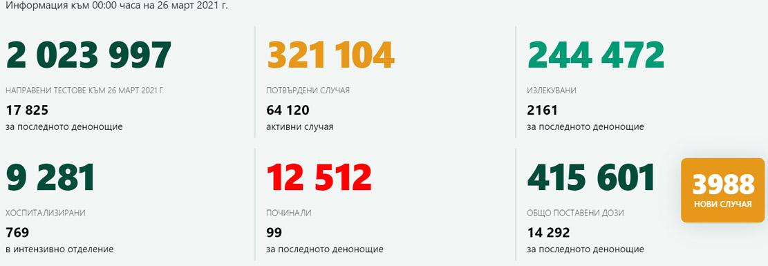 Лек ковид – спад! 3988 новозаразени, в Кърджали са 30