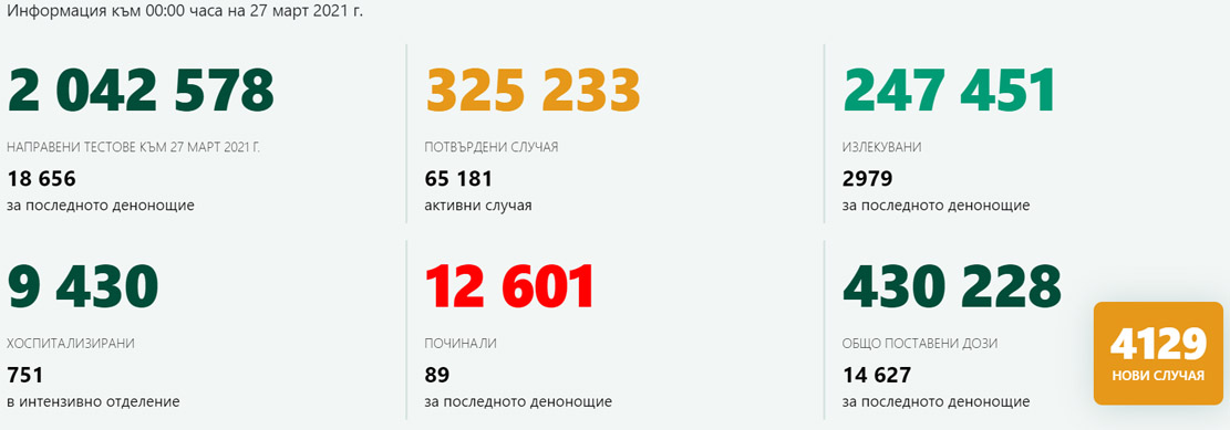 4129 новозаразени – 22% от изследваните! 2979 излекувани за ден!