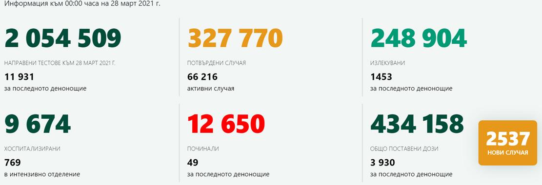 2537 новозаразени – 21,3% от изследваните! В Кърджали са 24-ма