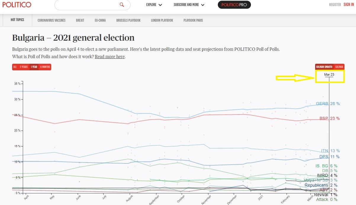 """""""Политико"""": ГЕРБ – 28%, БСП – 23%, """"Има такъв народ"""" – 13%, ДПС – 11 %, """"Мутри вън"""" – 6 %, """"Демократична България"""" – 5 %"""