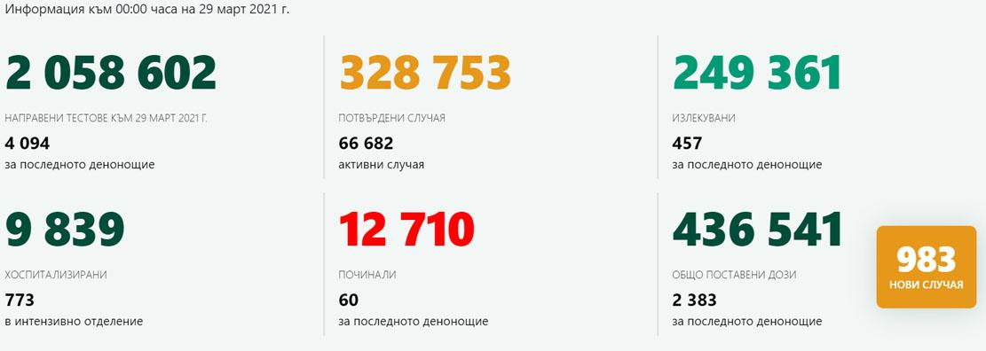 983 новозаразени – 24% от изследваните! В Кърджали – 4 случая на COVID-19, 56 ваксинирани