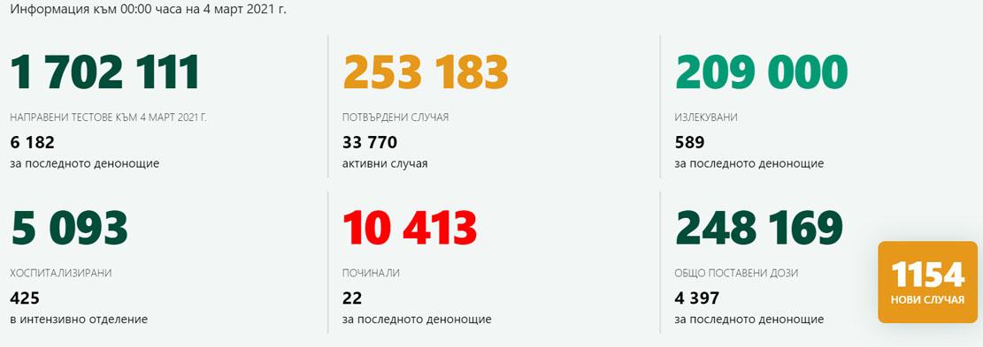 """1154 новозаразени – 18,66% от изследваните! В Кърджали – """"ковид почивка"""" и 277 ваксинирани"""