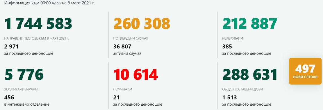 497 новозаразани – 16,7% от изследваните! в Кърджали – 3 случая на COVID-19, 84 ваксинирани