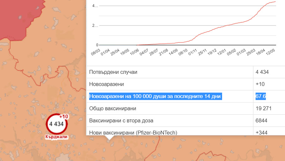 """Заболеваемостта в Кърджали – 67,6 на 100 000, 19-годишен ученик """"хвана"""" ковида по време на байрамско гостуване в Момчилград"""
