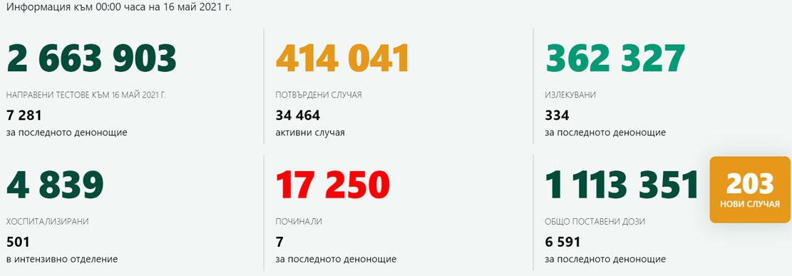 203 новозаразени – 2,8% от изслeдваните! В Кърджали – 1 с COVID-19, ваксинираните са 165