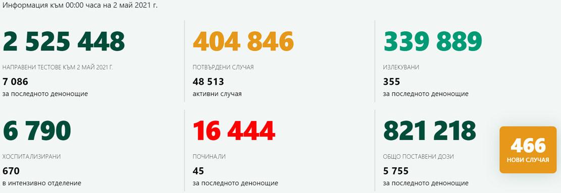 466 новозаразени – 6.6% от изследваните! В Кърджали – 3-ма с COVID-19, ваксинирани са 162-ма