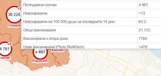 Кърджали се движи към жълтата зона, заболеваемостта е 63 на 100 000 души
