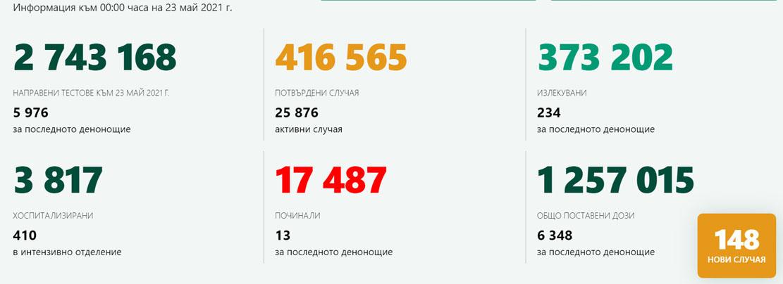148 новозаразени – 2,47% от изследваните! В Кърджали – 3-ма с коронавирус, 285 ваксинирани