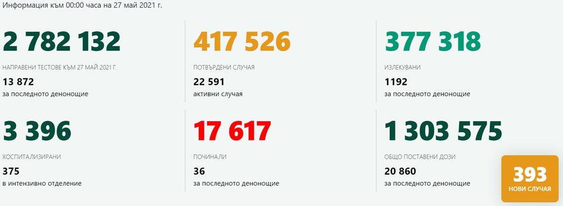 2,83% положителни при 13 872 теста, 9 новозаразени в Кърджали и 522-ма ваксинирани