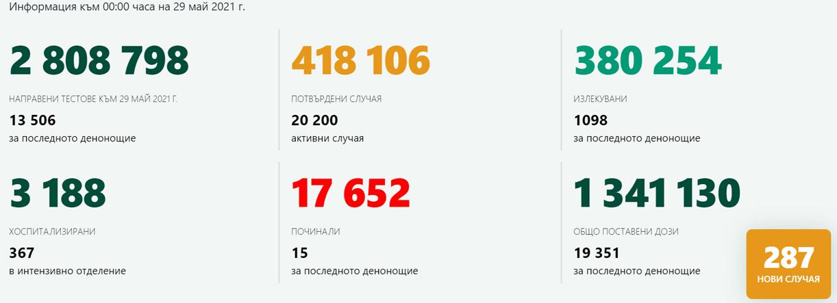2,12% положителни проби от 13 506 теста! Само 1 новозаразен в Кърджали, ваксинираните са 545