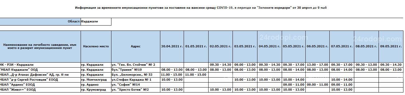 """Кърджали в Топ 6 по брой на ваксинирани лица в """"Зелени коридори"""""""