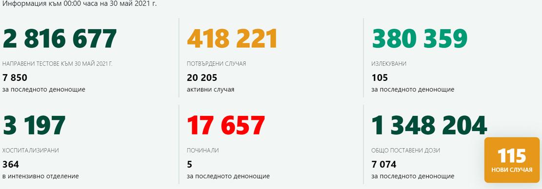 115 новозаразени – 1,46% от изследваните! В Кърджали – само 1 случай на COVID-19, ваксинираните са 277