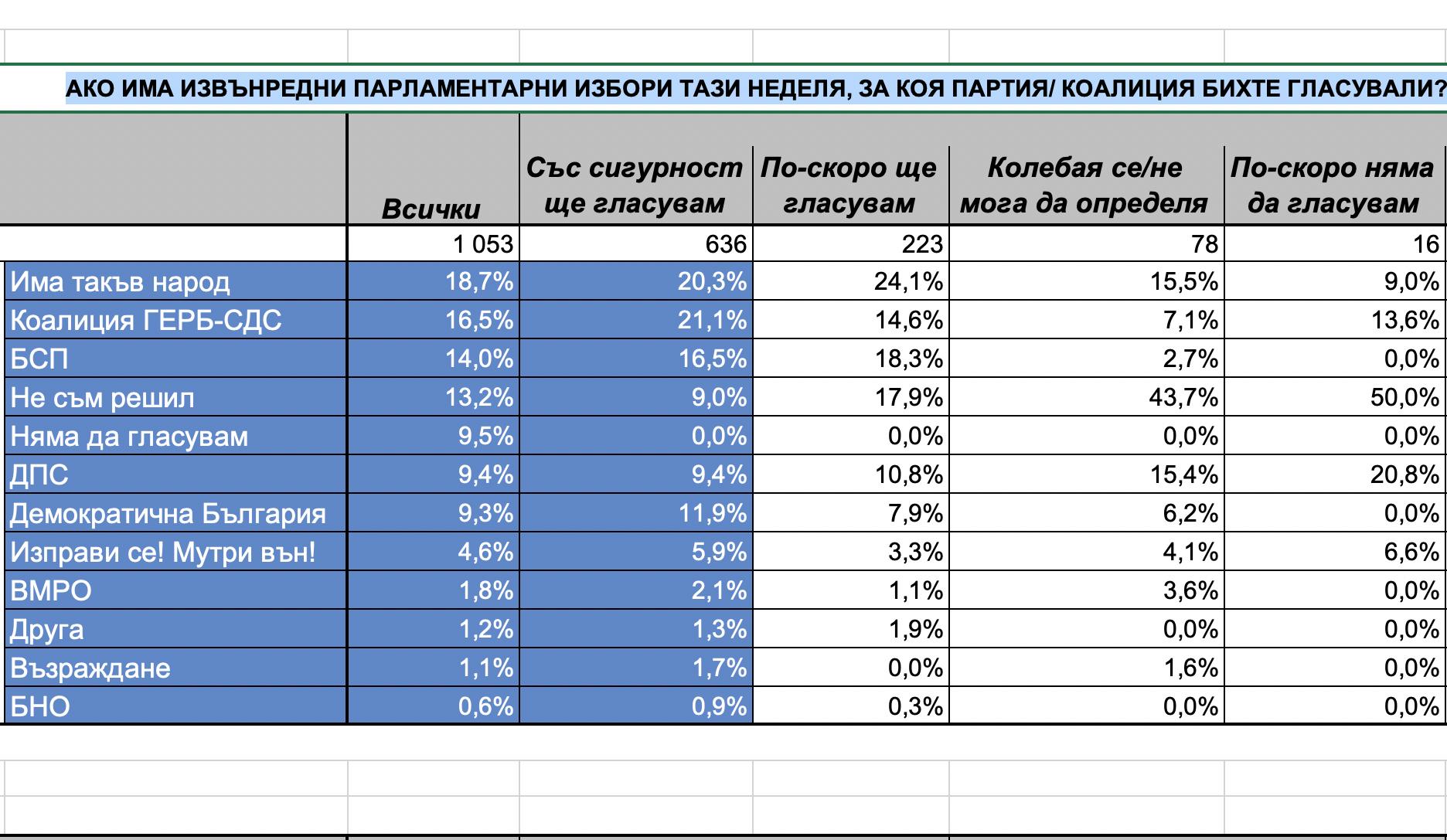 """Точно 1 месец след изборите и два преди новия вот: """"Има такъв народ"""" – 18,7%, ГЕРБ – 16,5%, но…"""