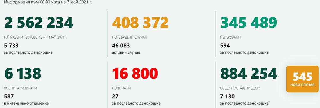 545 новозаразени – 9,51% от изследваните!  9 нови случая в Кърджали