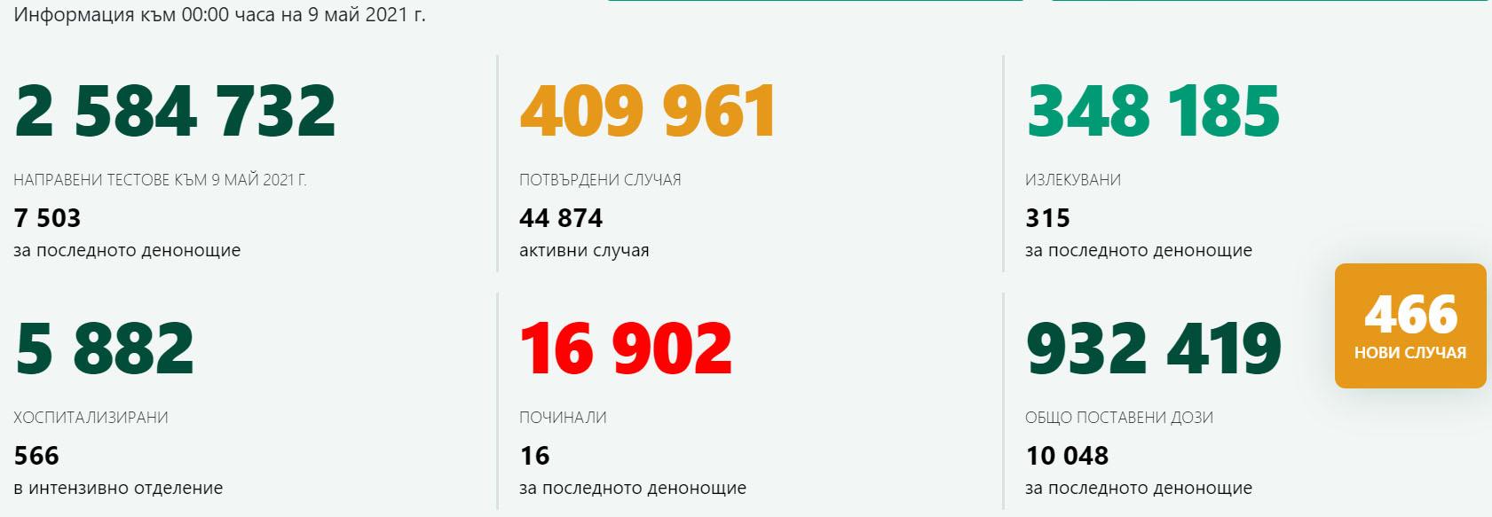 466 новозаразени – 6,21% от изследваните! Новите случаи на COVID-19 в Кърджали са 5
