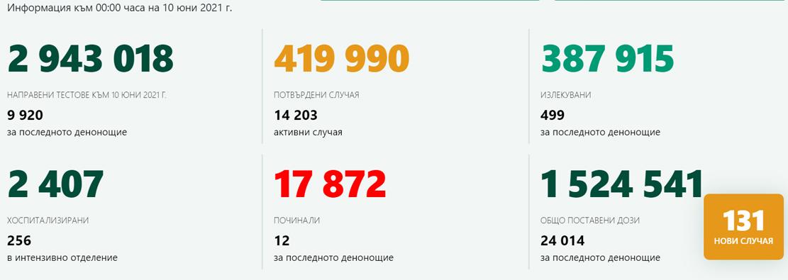 1,32% положителни от 9 920 теста! В Кърджали – 2 новозаразени, 544 ваксинирани