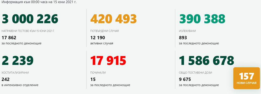 17 862 теста, 0,88% положителни! 32 000 души в Кърджалийско са били под карантина