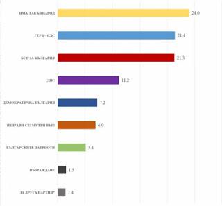 """Ако изборите бяха днес: """"ИТН"""" – 24%, """"ГЕРБ – СДС"""" – 21,4%, БСП – 21,3%…"""
