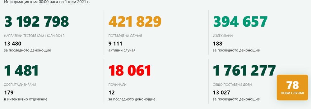 13 480 теста – 78 положителни! Без заразени в Кърджали, 351 ваксинации за ден