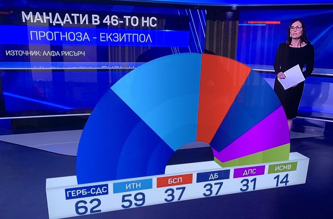 6 партии влизат в 46-ия парламент! Без вота в чужбина, ГЕРБ изпреварва ИТН с около процент