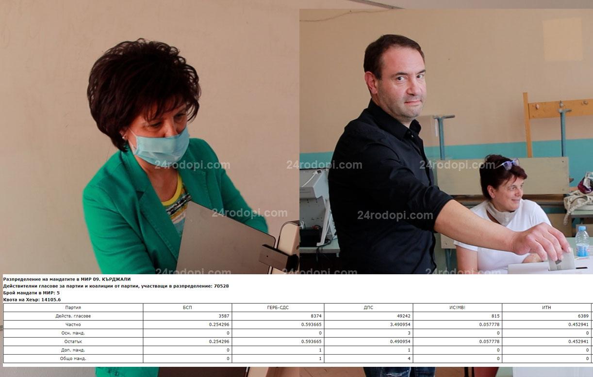 Когато 0,45 е по-голямо от 0,59!? ЦИК потвърди новината на 24rodopi.com: Без мандат на ГЕРБ в Кърджали, 4 депутати за ДПС, един за ИТН