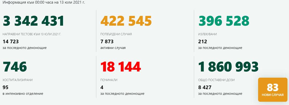 83 новозаразени – 0.56% от изследваните! В Кърджали – 7-ми ден без COVID-19, ваксинирани са 383 лица
