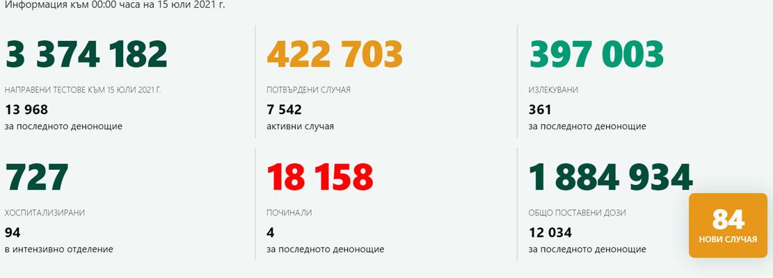 84 с коронавирус след 13 968 теста! Няма заразени в Кърджали, 347 ваксинации за ден