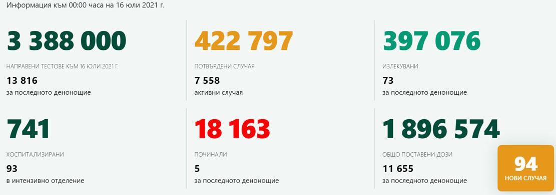 13 816 теста – 94 заразени! Няма нови случаи в Кърджали, 367 ваксинации за ден