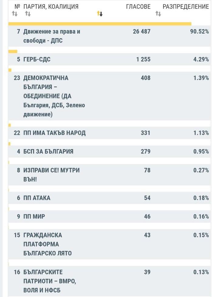 """ДПС печели 90.52% в Турция, но само 26 487 гласа! Втори са ГЕРБ, а 7-ото място е за """"Атака"""" на Волен Сидеров"""