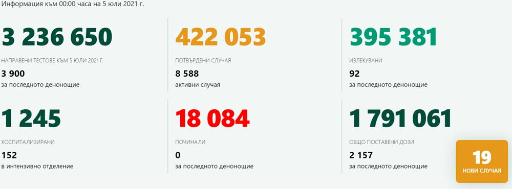 3 900 теста – 19 положителни! Без заразени в Кърджали