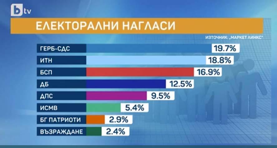 ГЕРБ – 19.7%, ИТН – 18.8%, БСП – 16.9%, още 3 партии влизат в парламента