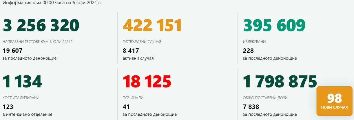 19 607 теста – 98 новозаразени, един случай в Кърджали и 324 ваксинации
