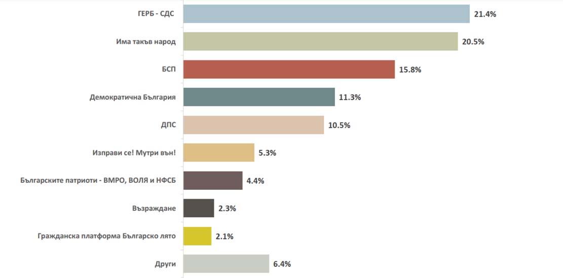 93% от електората на ДПС ще гласува, ГЕРБ е с 92%! 7 партии влизат в парламента…