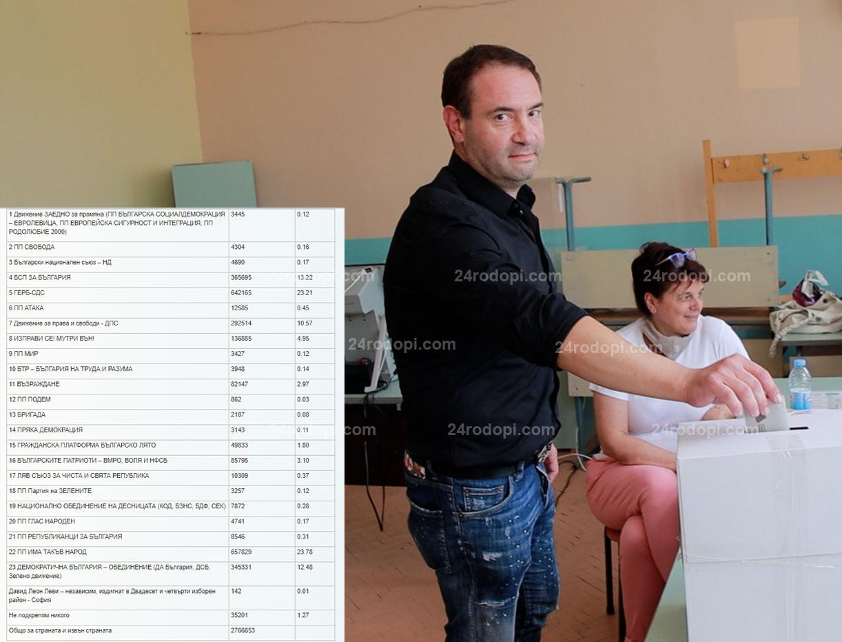 Окончателно: Георги Чепишев и Павлин Кръстев стават депутати от Кърджали