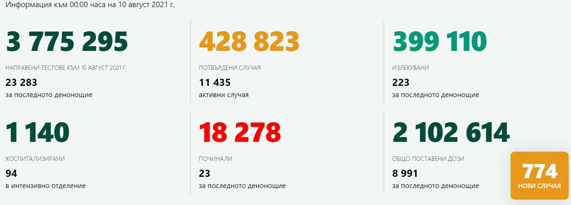 774 с COVID-19 – 3,3% от изследваните! Кърджали е в жълтата зона с 34,8 новозаразени на 100 000 души