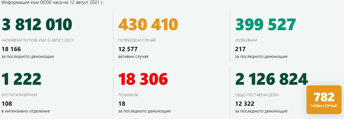 782 новозаразени – 4,30% от изследваните! В Кърджали – 6 с COVID-19, 322 ваксинирани
