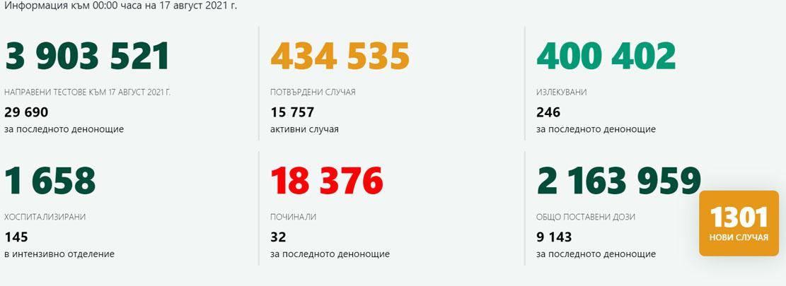 1 301 новозаразени у нас, 32 починали! С новите 26 случая на COVID-19 заболеваемостта в Кърджали вече е 72,1 на 100 000