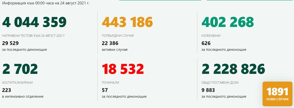"""1891 новозаразени и 57 починали в страната! В Кърджали – 32-ма с COVID-19 и 24 899 (15,7%) с пълен цикъл """"защита"""""""