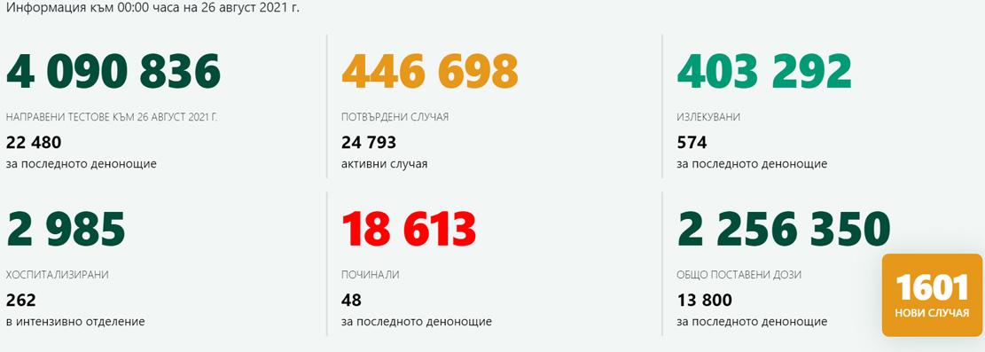 1 601 новозаразени у нас, в Кърджали – 25!  31,17% от населението в Източните Родопи – с поне една доза ваксина