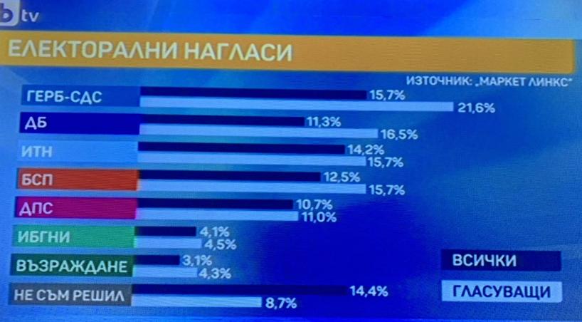 """Ако изборите са днес: 7 партии влизат в парламента, """"Демократична България"""" е втора сила"""
