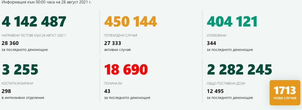 1 713 новозаразени – всеки 6-ти от изследваните! В Кърджали – 29 с COVID-19, заболеваемостта вече е 156 на 100 000