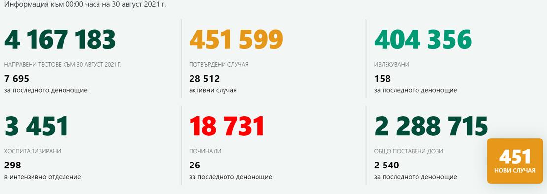 7695 теста – 451 новозаразени! 3 случая в Кърджали, 83 ваксинации
