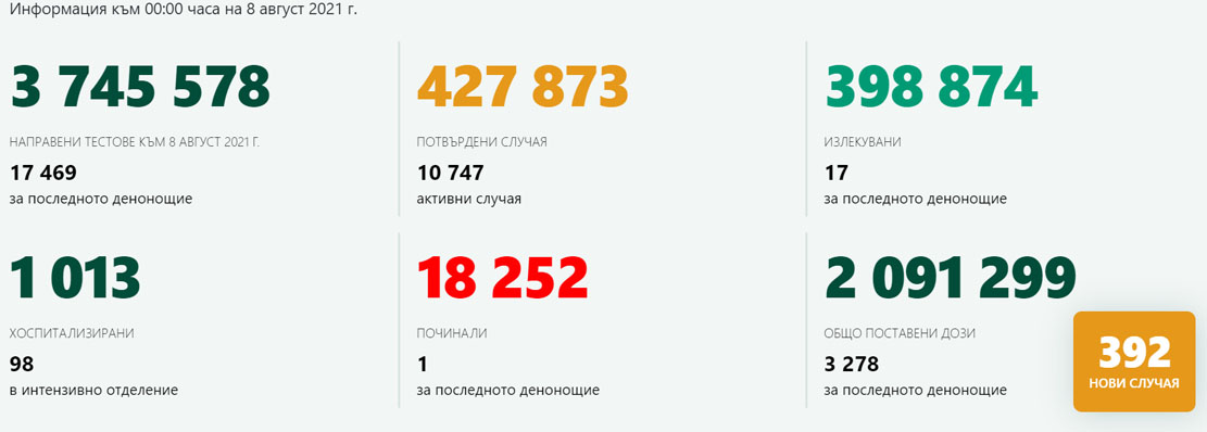 392 новозаразени – 2,24% от изследваните! В Кърджали – 2-ма с COVID-19, 43-ма с Comirnaty