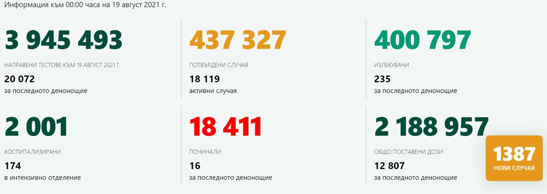 1 387 новозаразени – 6,91% от изследваните! В Кърджали – 14 с COVID-19, ваксинирани са 387 лица