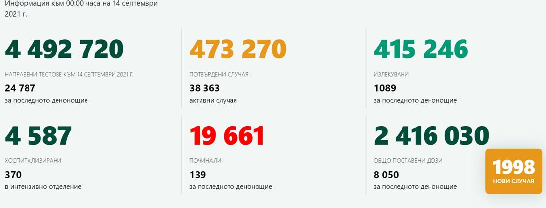 24 787 теста – 1998 положителни! 1089 излекувани, 139 починали